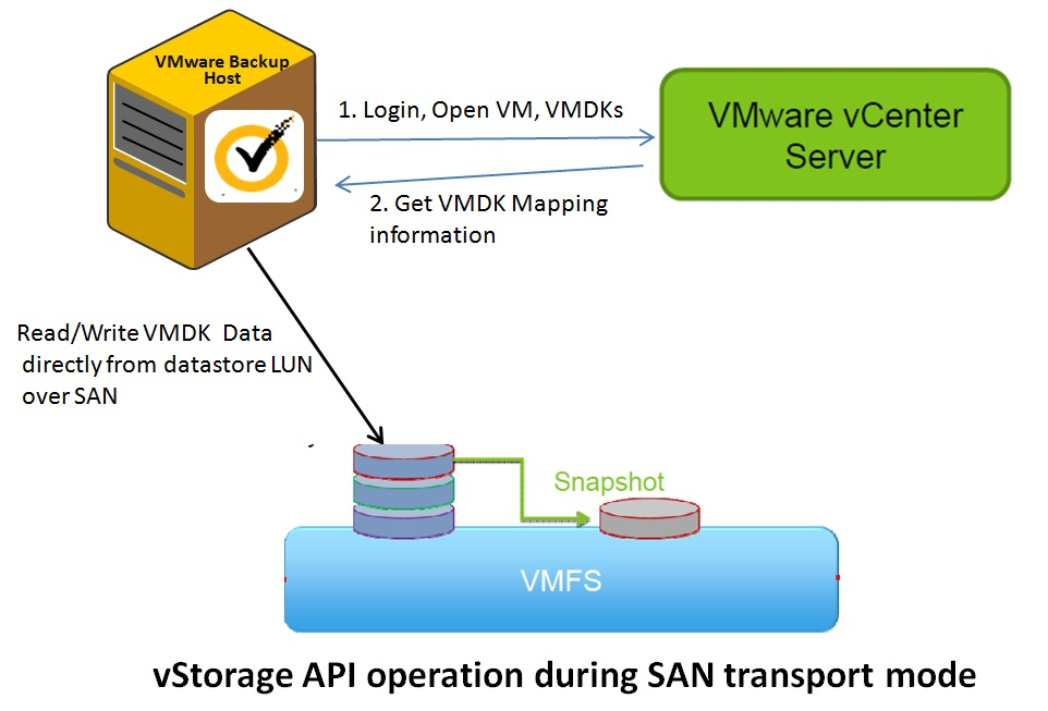 транспорт vmware san transport